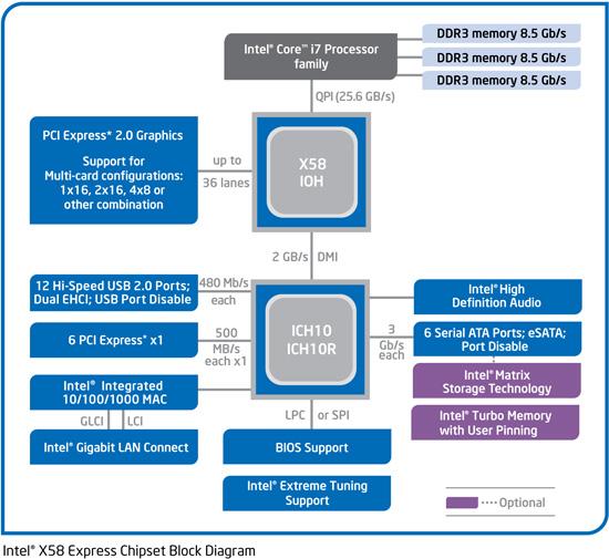The Primer: PCI Express 1 0 vs  2 0 - 6Gbps SATA Performance