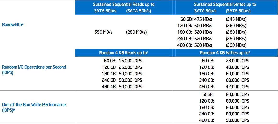 Thông số kĩ thuật SSD Intel 520 480GB