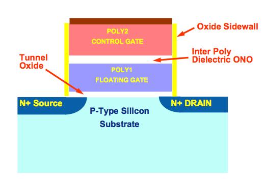 mosfet บททดสอบIntel X25 M SSD Mainstreme ใหม่จากอินเทล