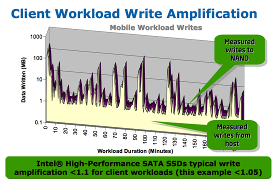 Write amplification ibm laptop