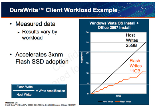 Speeds, Feeds and Needs – Understanding SSD Endurance