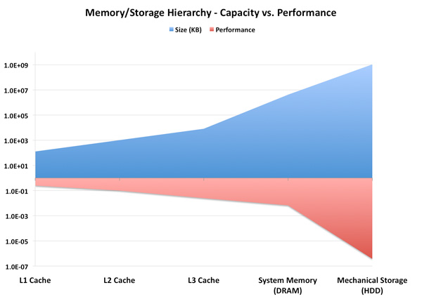 OCZ's Agility 2 Reviewed: The First SF-1200 with MP Firmware