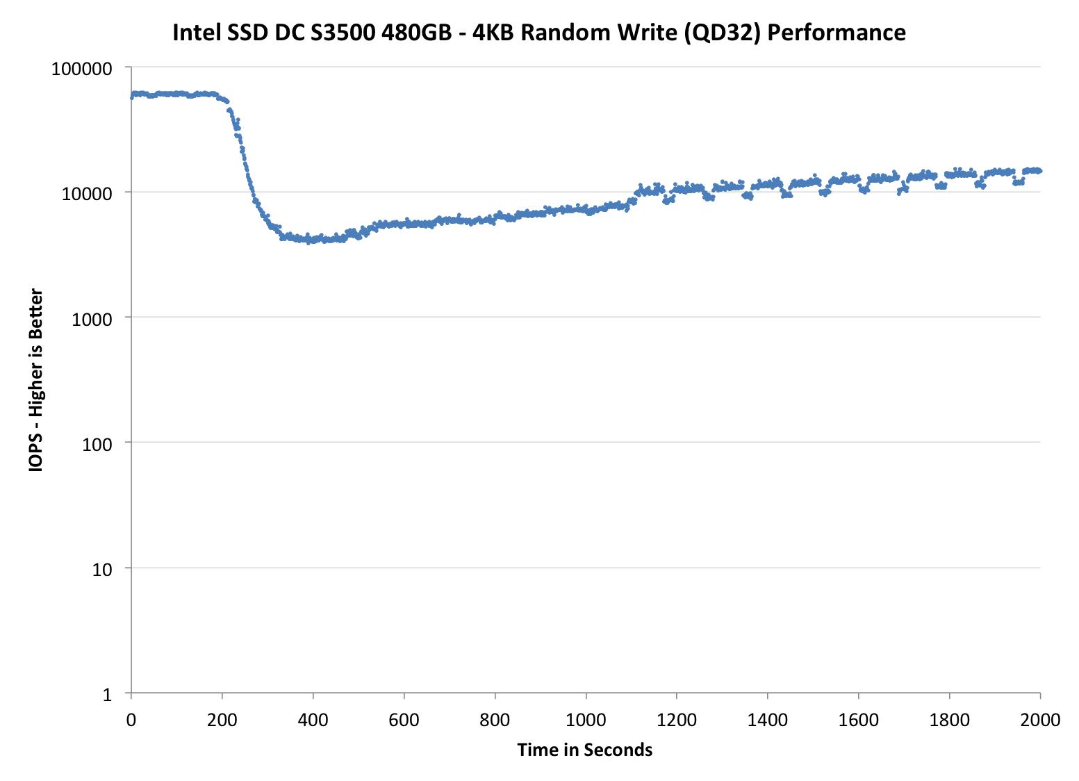 intel s3500 write amplification