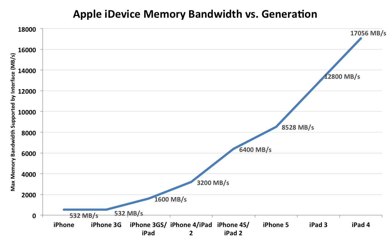 iphone 6 processor speed cpu performance amp memory bandwidth 4 late 2012 review 15059