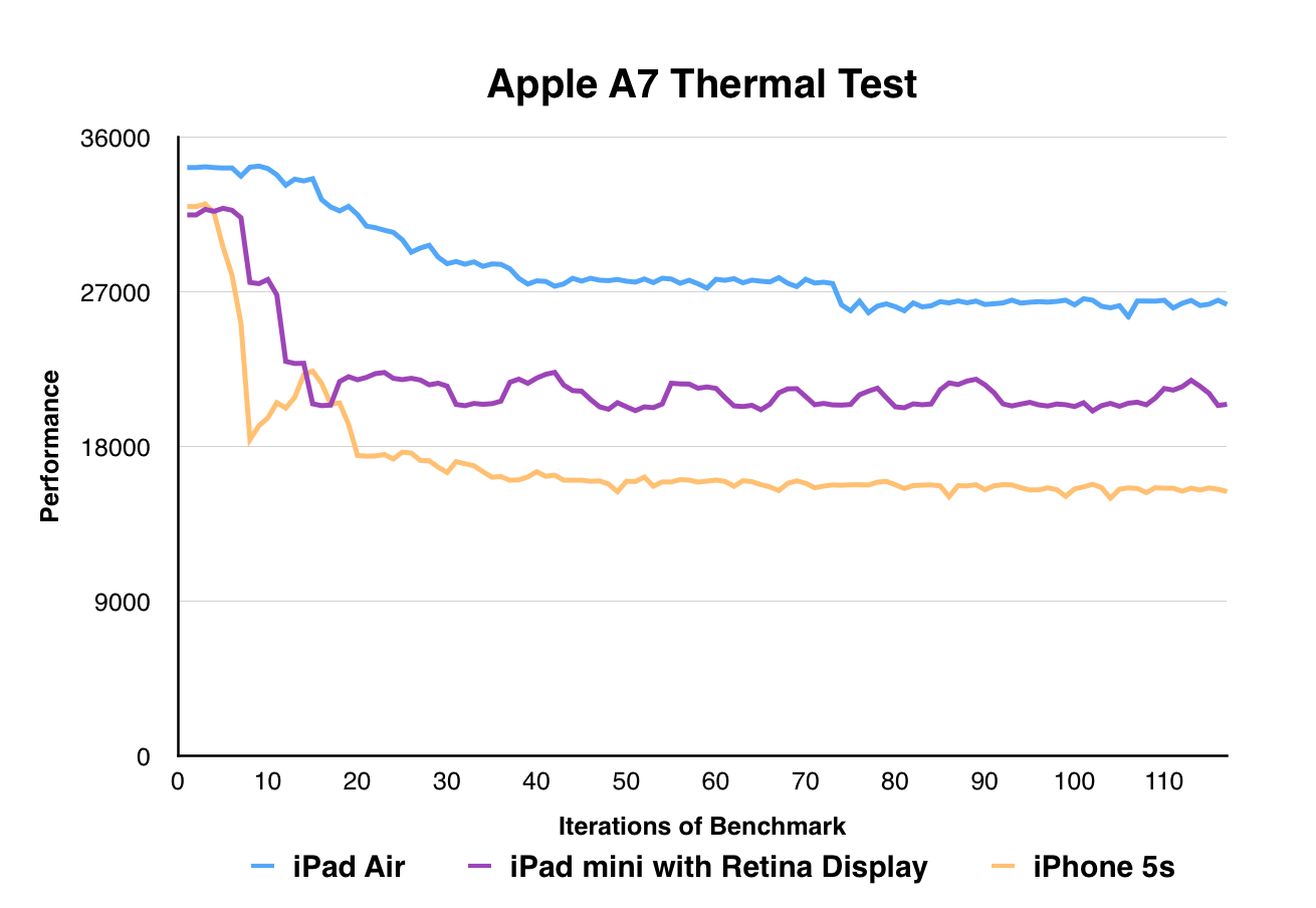 The SoC & Performance - Apple iPad mini with Retina Display
