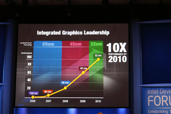 INTEL 2010 GRAPHICS DRIVERS DOWNLOAD FREE