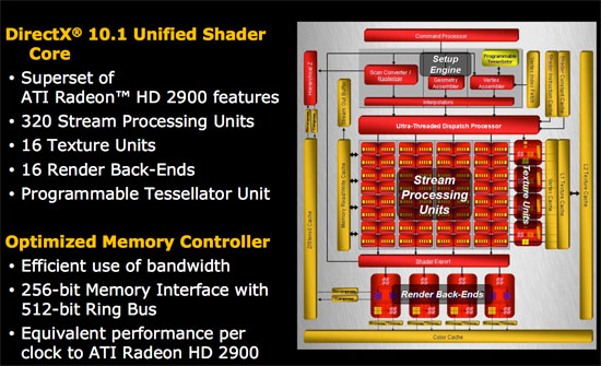 Historically, AMD's RV series has been a cost cut version of their R series  designed for lower end volume parts, and that's where RV670 started.