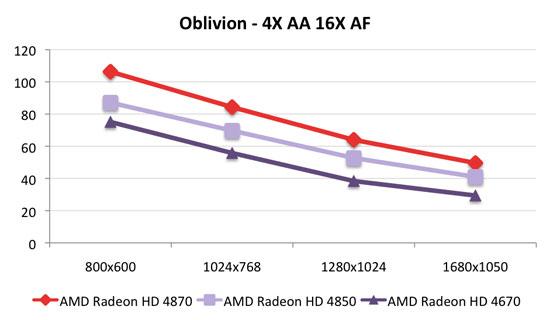 ati vs nvidia once again 4670 vs 9500 gt 9600 gso power consumption