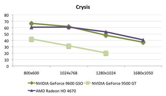 http://images.anandtech.com/reviews/video/ATI/4670/vsNV-crysis.jpg
