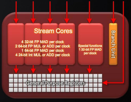 Cypress: What's New - AMD's Radeon HD 5870: Bringing About the Next