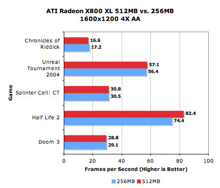 256MB vs  512MB - The Real World Performance Difference - ATI's