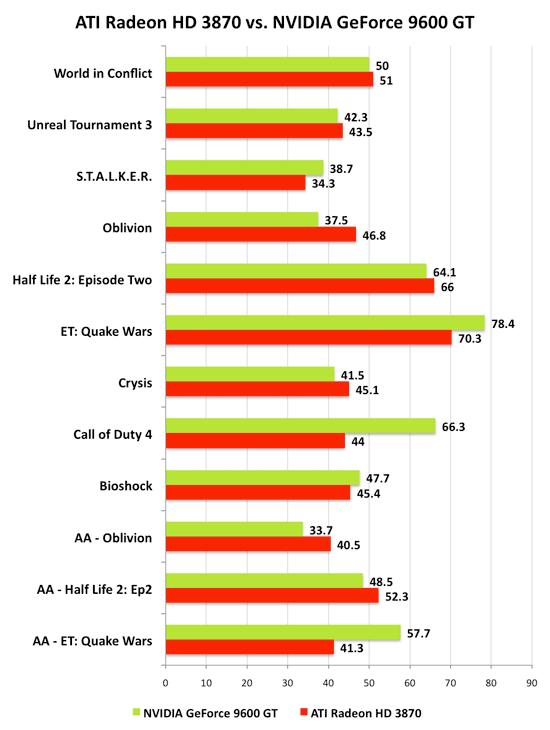 http://images.anandtech.com/reviews/video/NVIDIA/9600GT/PricePerformance/ATIvsNV.png