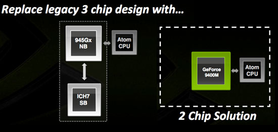 2chip Nvidias Ion Platform Strikes