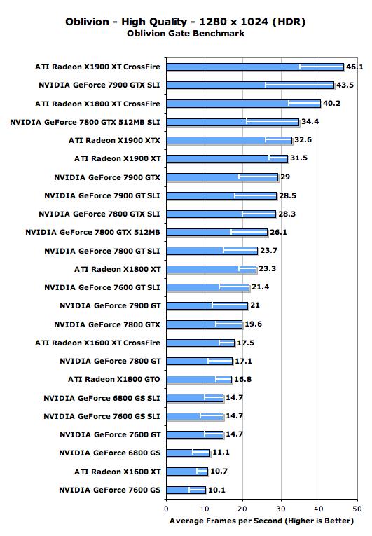 High End GPU Performance w/ HDR Enabled - The Elder Scrolls