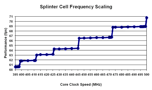 Splintercell Scaling