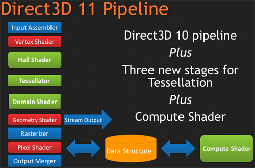 Introducing DirectX 11: The Pipeline and Features
