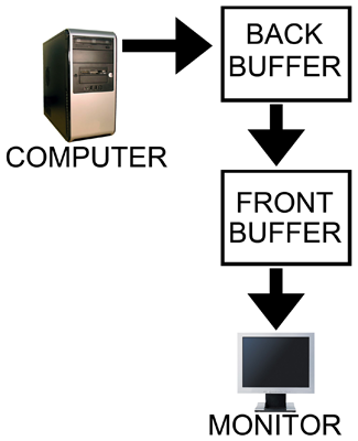 What are Double Buffering, vsync and Triple Buffering